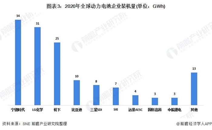 图表3:2020年全球动力电池企业装机量(单位:GWh)