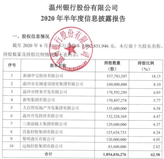 温州银行台州分行3宗违法遭罚70万元 经营贷流入股市