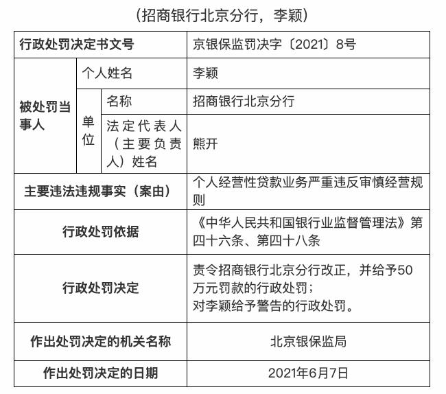 因个人经营贷严重违反审慎经营规则,招商银行北京分行被罚50万