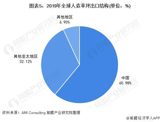 图表5:2019年全球人造草坪出口布局(单元:%)