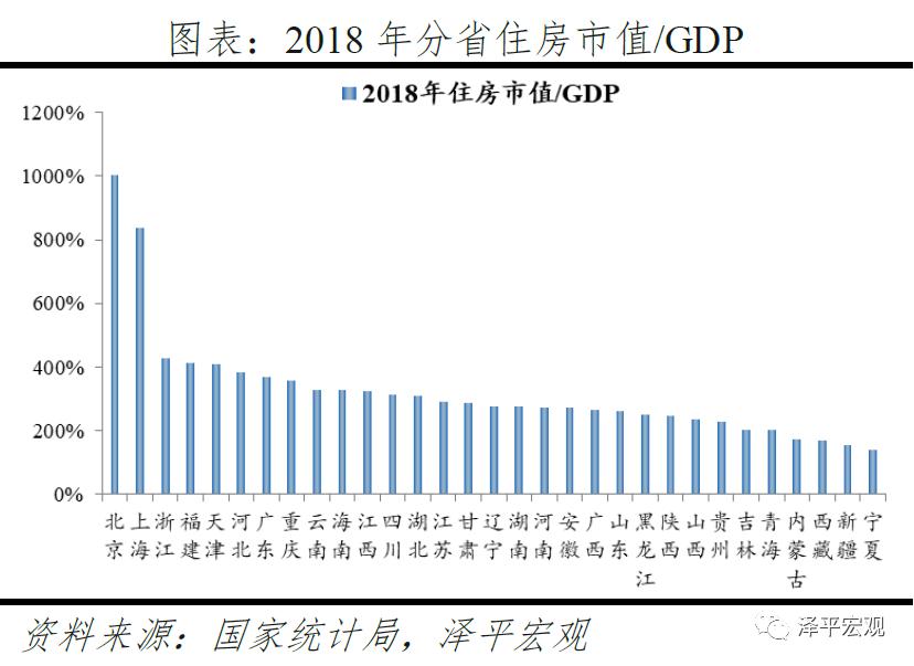 usdt官方交易网(www.payusdt.vip):任泽平:中国住房市值有多大?在国际处于什么水平? 第6张