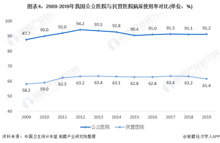 圖表4:2009-2019年我國公立醫院與民營醫院病床使用率對比(單位:%)