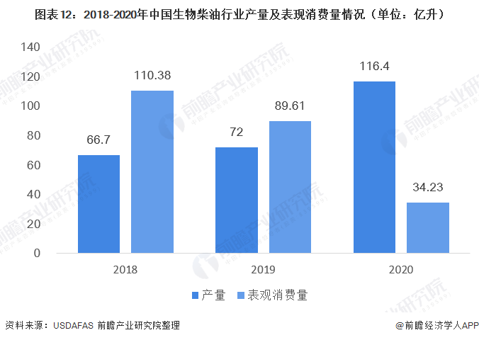 图表12:2018-2020年中国生物柴油行业产量及表现消费量情况(单位:亿升)