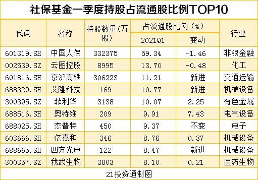 搜狗快照_机构最新重仓股曝光 社保基金、QFII配合增持10股、减持12股(名单)插图3