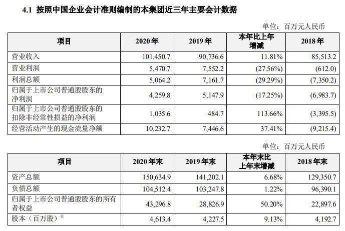中兴通讯(000063)2020年净利润42.6亿元