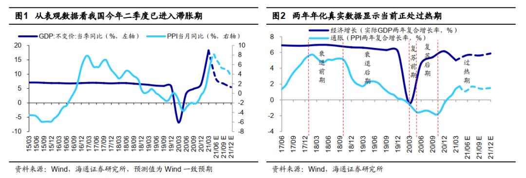 海通证券:这波行情上涨的本质是什么?