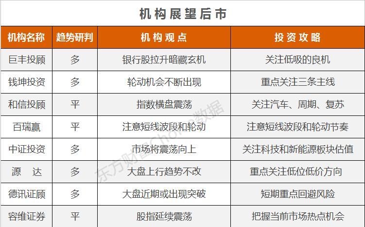 广州股票开户要多少钱-机构论市:银行股拉升潜伏玄机 后市重点关注三条主线
