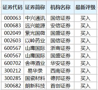 16股获机构买入评级,山鹰国际关注度最高