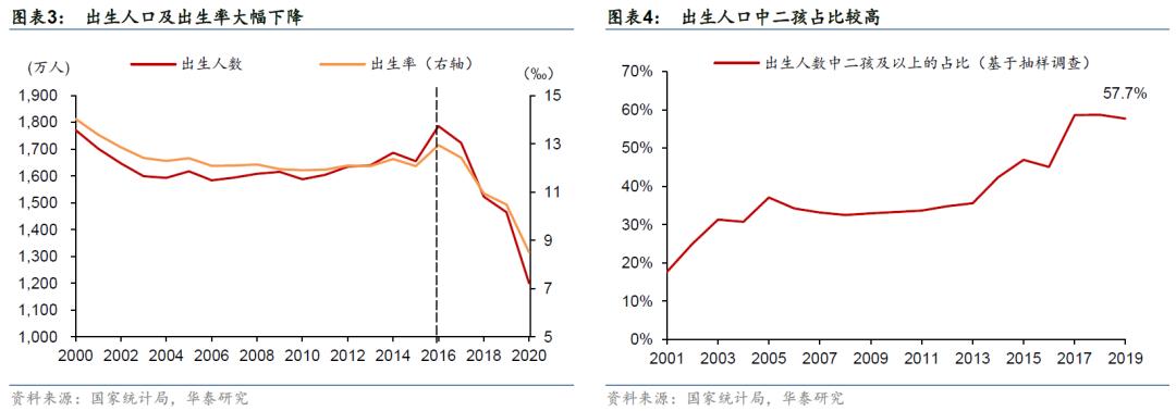 中国人口走势_第七次人口普查与中国人口变迁趋势
