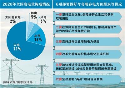 电力保供仍面临较大挑战 电煤供应不足是根本原因