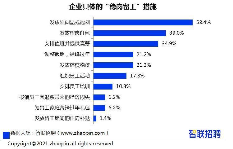 当地春节调查显示,近60%的农民工春节不回家
