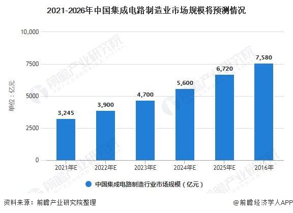 2021-2026年中国集成电路制造业市场周围将展望情况