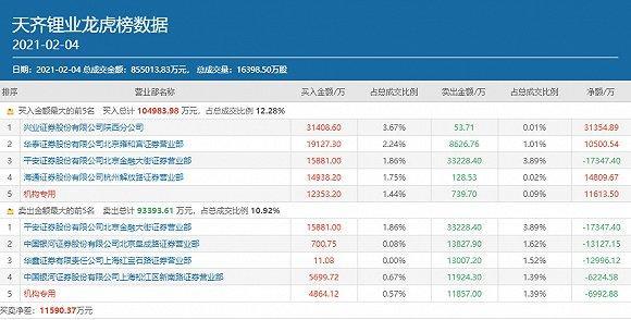 赵哥忍痛割肉,方3亿抄底顶热钱决定天启锂业!