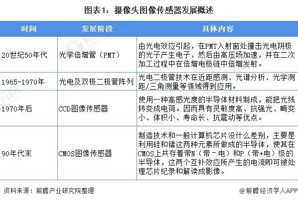 图表1:摄像头图像传感器成长概述