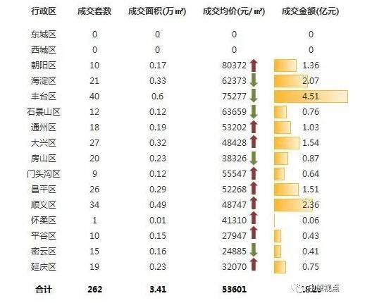 中原地产:上周北京新建住宅市场成交18.29亿元