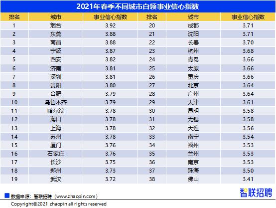 欧亿招商主管958337西安白领事业信心指数全国排名第5位