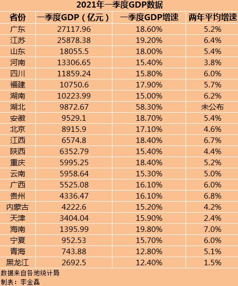 全国2017第一季度gdp_出乎意料!江苏第一季度GDP太强悍了!增量超过广东,全国第一