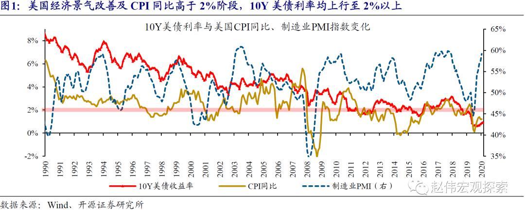开源证券赵薇:10Y美元债务利率的上升趋势将给高估值资产的估值带来压力