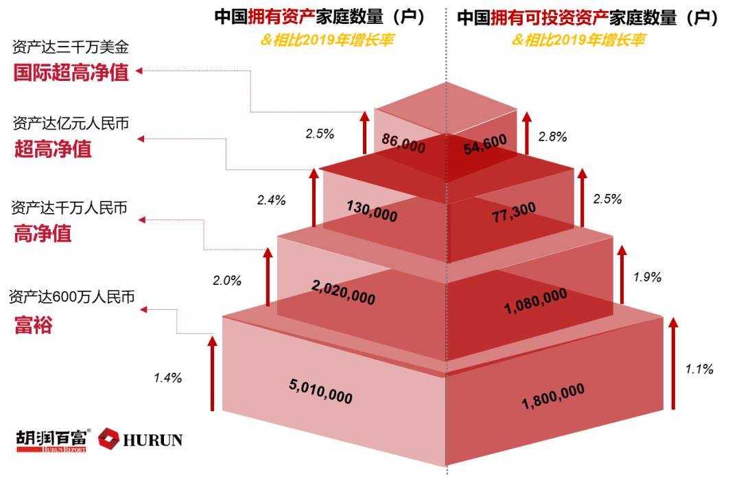 炒股成亿万富翁?中国13万户资产超过1亿的家庭中有10%是专业投资者!