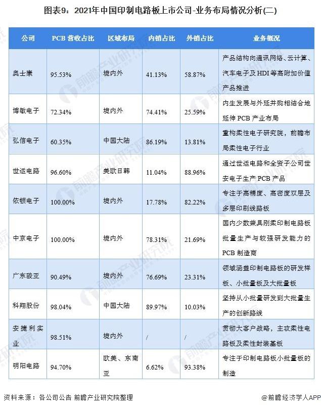 图表9:2021年中国印制电路板上市公司-业务布局情况分析(二)