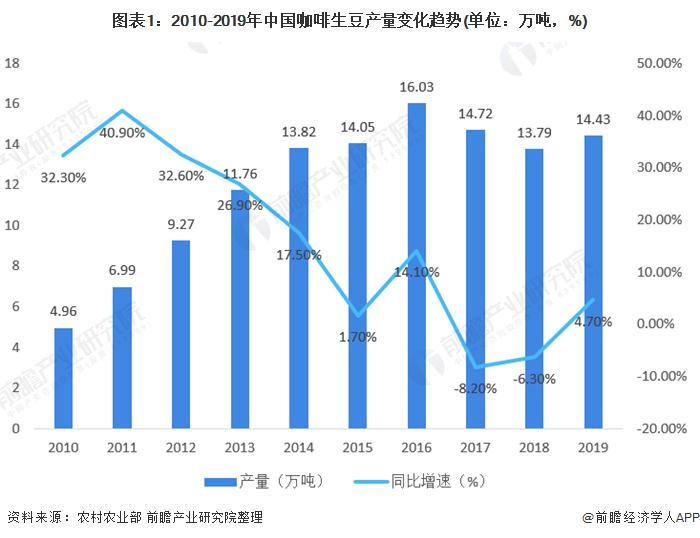 2021年中国咖啡行业市场现状与竞争格局分析 伴随居民消费结构升级、前景宽广