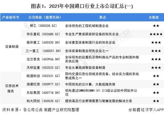 图表1:2021年中国港口行业上市公司汇总(一)
