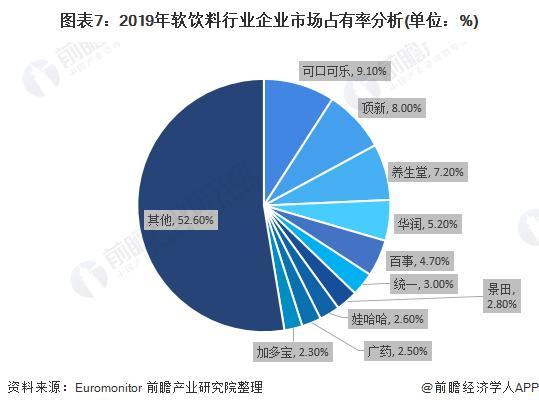 图表7:2019年软饮料行业企业市场占有率分析(单位:%)