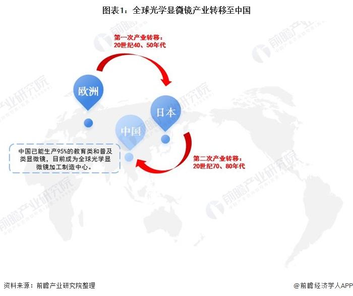 图表1:环球光学显微镜财富转移至中国