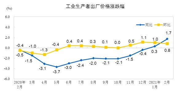 2021年2月份全国PPI同比上涨1.7% 环比上涨0.8%
