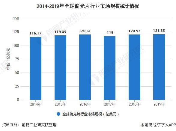 2014-2019年全球偏光片行业市场规模统计情况