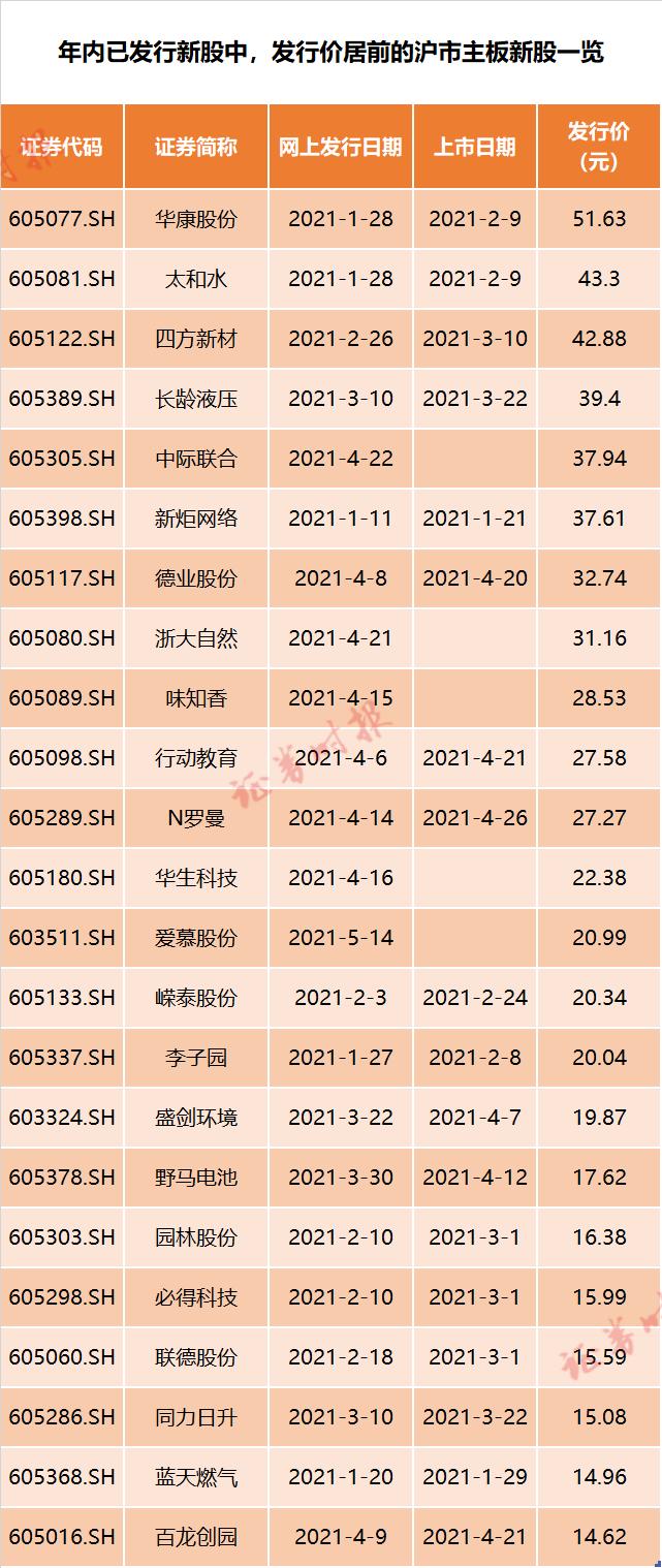 """怎么买usdt便宜(www.payusdt.vip):大""""肉签""""又来!节前12只新股连发 这只中一签或赚7万? 第2张"""