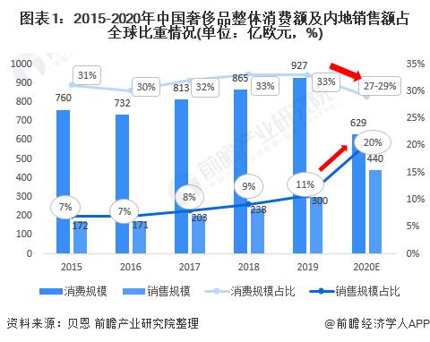 【深度解读】2021年中国奢侈品免税渠道发展现状分析 价格优势促进消费回流