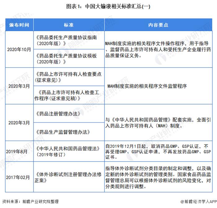 重磅!2021年中国大输液行业相关政策汇总及解读(全) 全面实行MAH制度