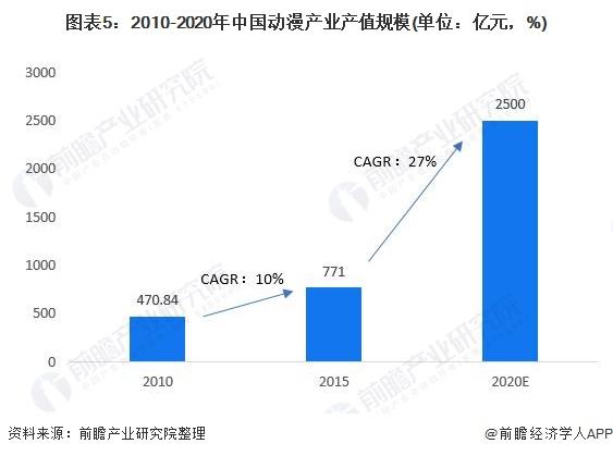 图表5:2010-2020年中国动漫产业产值规模(单位:亿元,%)