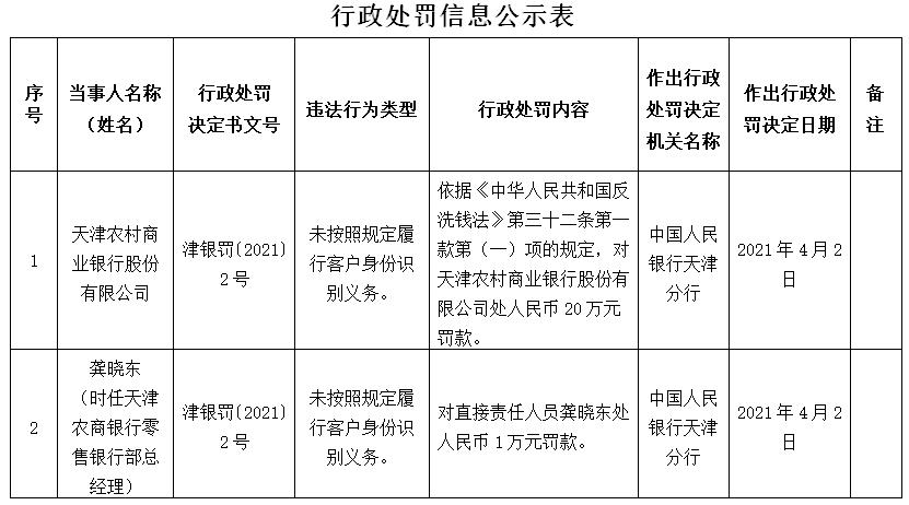 天津农村商业银行因违法被处罚,未按规定履行客户身份识别义务
