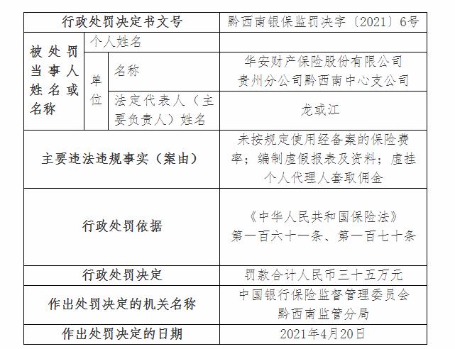 华安财险贵州分公司黔西南分公司被罚款35万元:未按规定使用注册保险费率