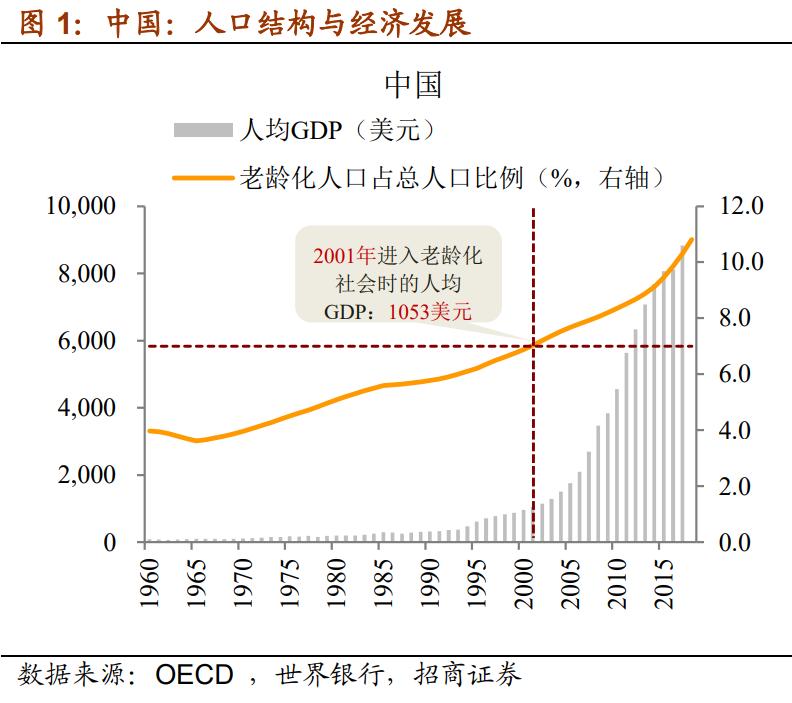 人口周期影响利率:年龄越大,利率越低!