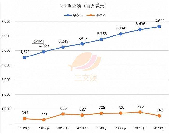 Netflix的2020:付费会员破2亿 现金流转正