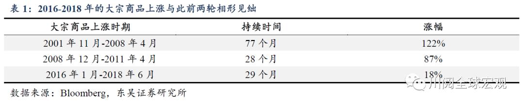 东吴宏观:以史为鉴 2016-2018年的大宗商品上涨为何不给力?