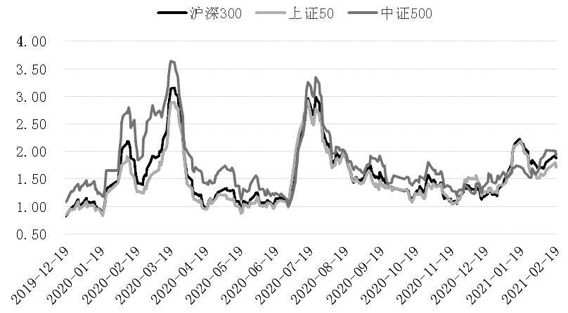 IC逆势向上攻的势头相对较弱。股票指数在这轮下跌中有迹可循