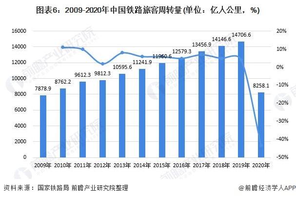 图表6:2009-2020年中国铁路旅客周转量(单位:亿人公里,%)