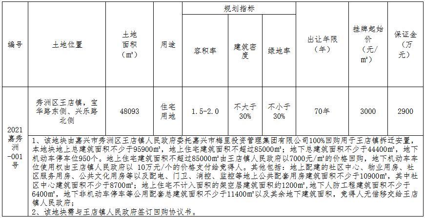 荣辰地产1.8亿元竞得嘉兴市秀洲区一宗住宅用地 溢价率25%