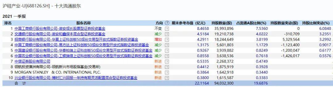 维诺seo团队_跌了一年 芯片尚有戏吗?不少大佬一季度已加仓 产业链高景气还将延续插图5