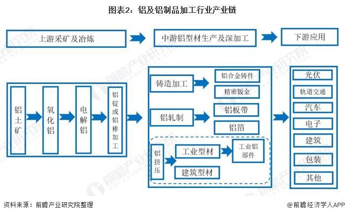 图表2:铝及铝成品加工行业财富链