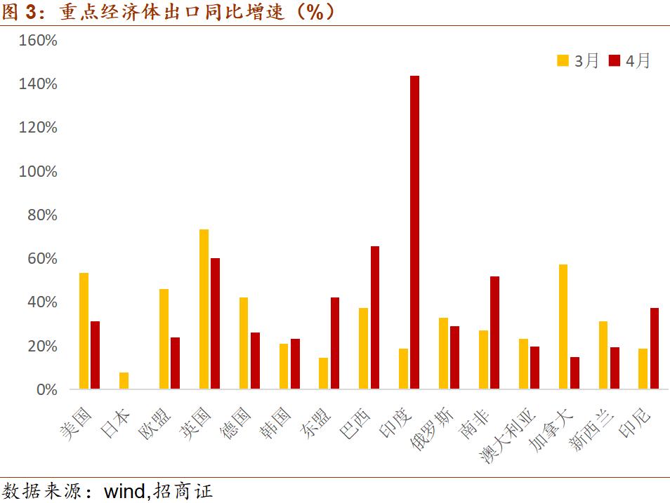 凤凰城招商主管958337招商宏观谢亚轩:出口增速斜率趋缓或因欧美日PMI触顶