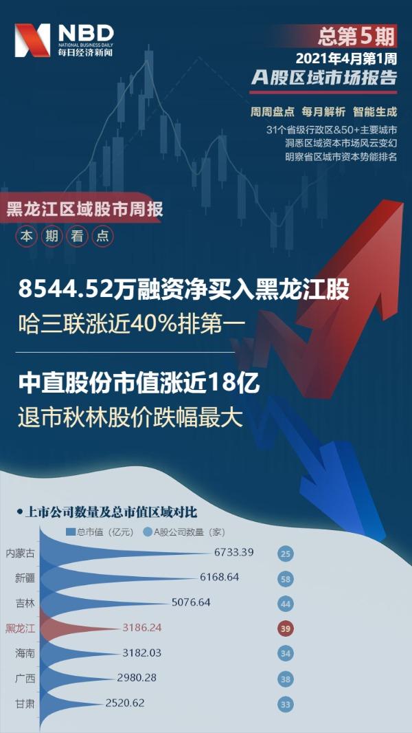 黑龙江区域股市周报:8544.52万融资净买入黑龙江股 哈三联涨近40%排第一