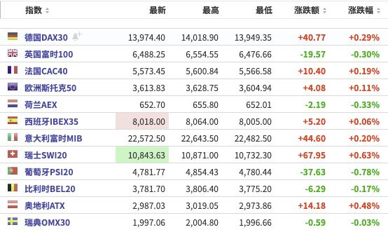 美股之前:三大期货指数小幅上涨。荔枝涨了38%以上。英格兰银行保持利率不变,并降低了英国今年的国内生产总值增长预期