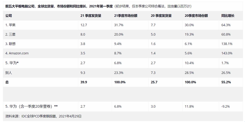 联想第一季度平板电脑出货量同比增长近1.4倍!中国在业内排名第一