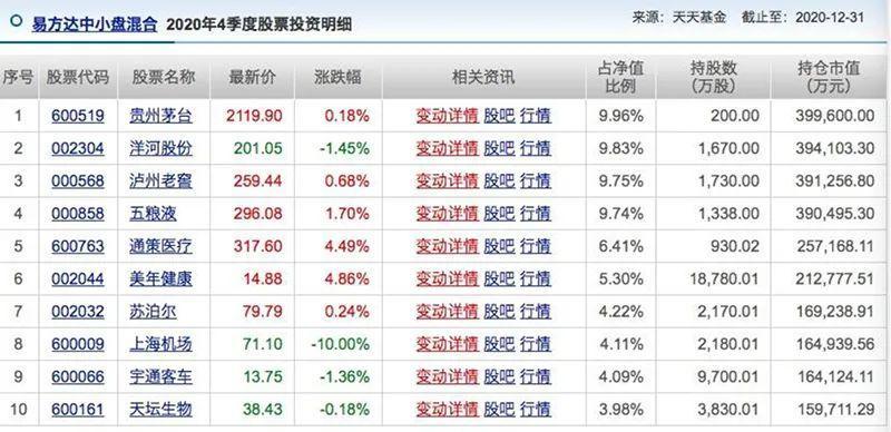 张坤尴尬股票下跌!纸质协议背后的喜悦和泪水:一些人遭遇暴跌,一些人的股价大幅上涨