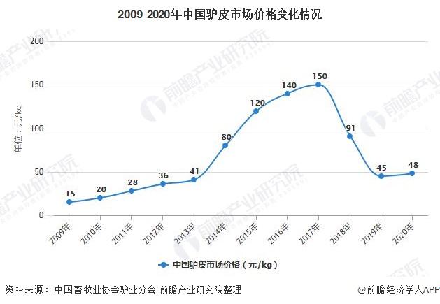 2009-2020年中国驴皮市场价格变化情况